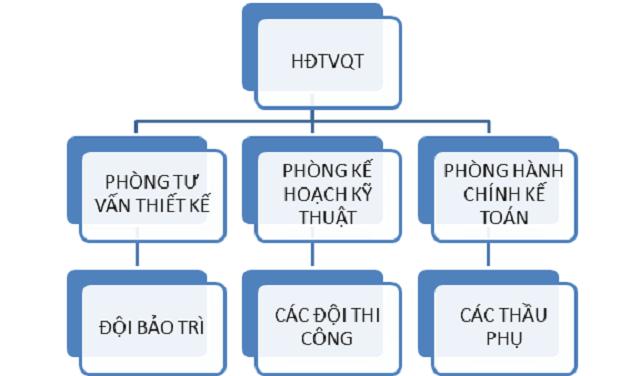 sơ đồ tổ chức thi công của nhà thầu